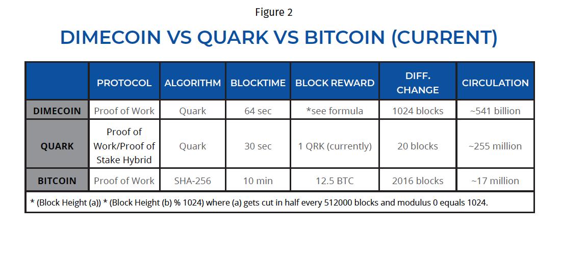 Bitcoin vs Quark vs Dime
